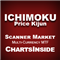 DashBoard Ichimoku Price Kijun