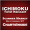 DashBoard Ichimoku Twist Naissant