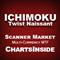 DashBoard Ichimoku Twist Naissant