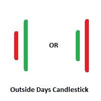 Outside Days Candlestick Pattern Bulkowski