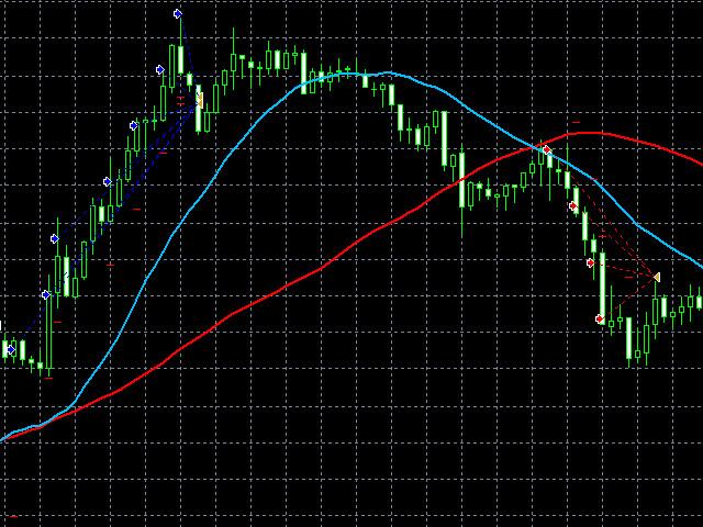 Moving Average Trader