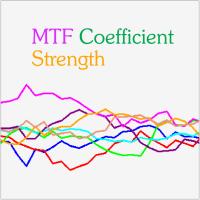 MTF Coefficient Strength