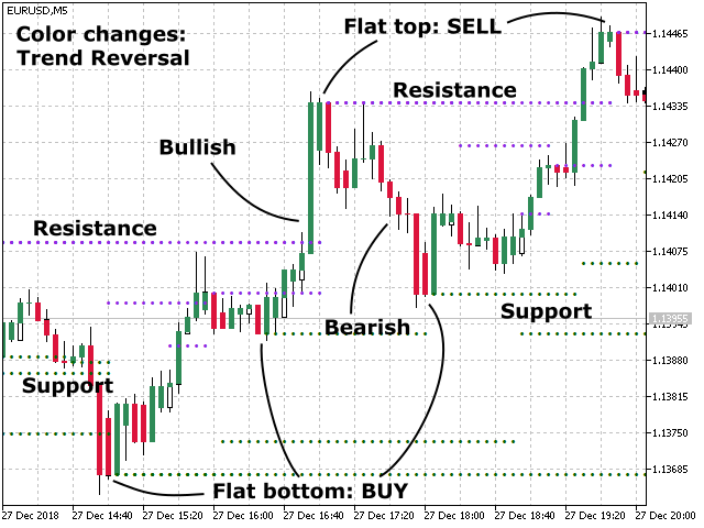 Trend Support and Resistance