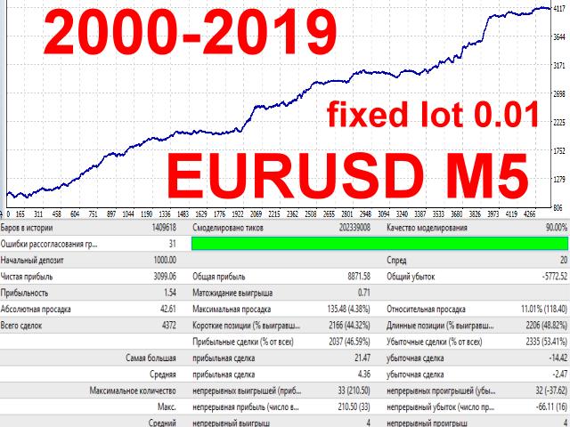 Download the 'Buzobis Free' Trading Robot (Expert Advisor