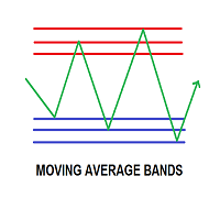 Moving Average Bands