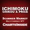 DashBoard Ichimoku Chikou and Price