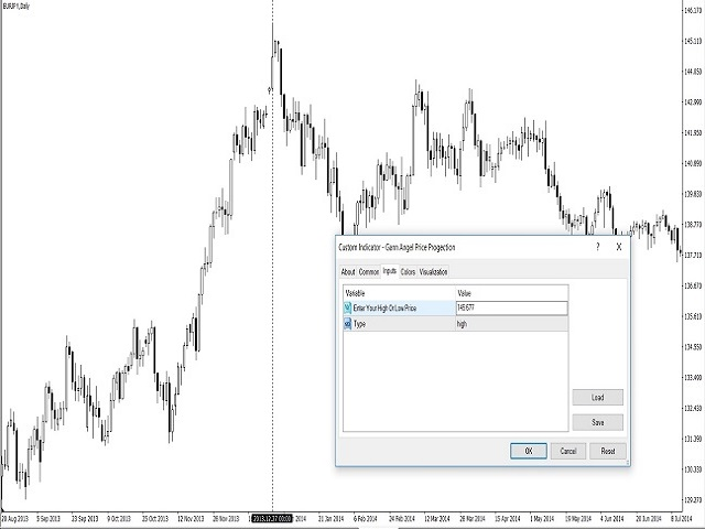Buy The Gann Angles Technical Indicator For Metatrader 4 In