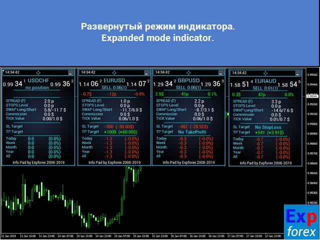 Ind5 InfoPad Information Panel