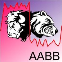 AABB Active Analyzer Bulls and Bears