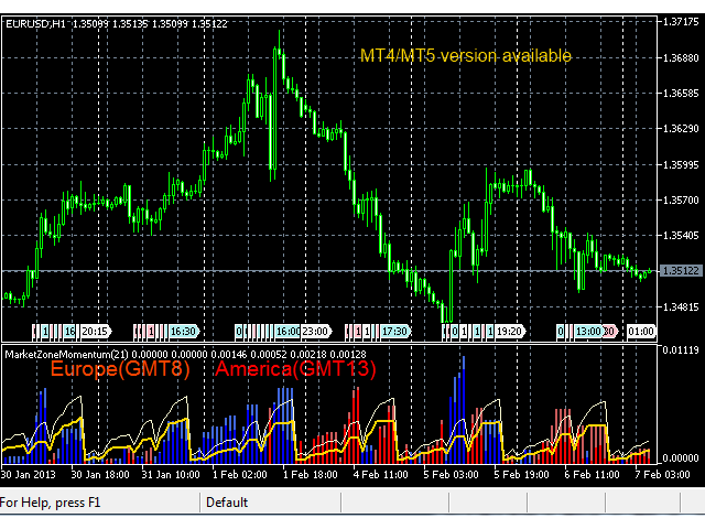AEA Market Zone Momentum