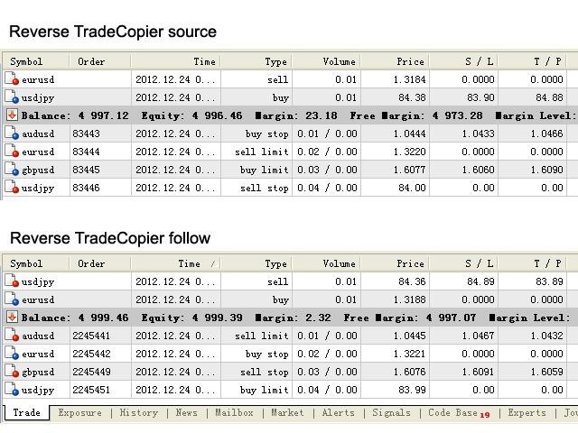 Reverse Trades Copier Follow