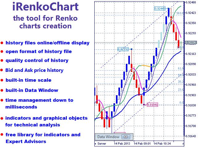 Buy the 'Renko Charts' Technical Indicator for MetaTrader 5
