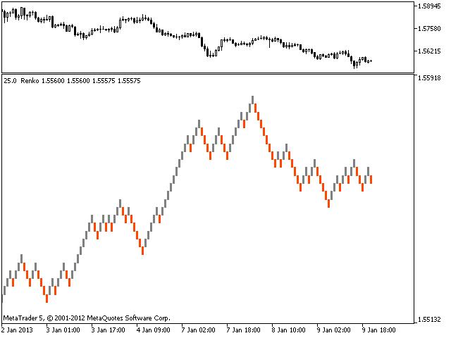 Renko charting