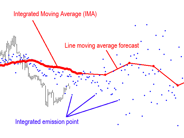 Integrated Moving Average