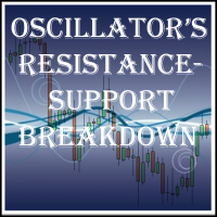 Oscillators RS Breakdown