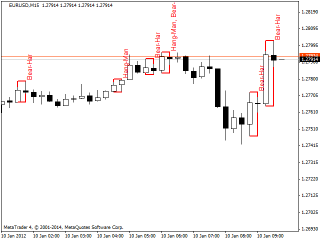 Forex pattern recognition indicator 4