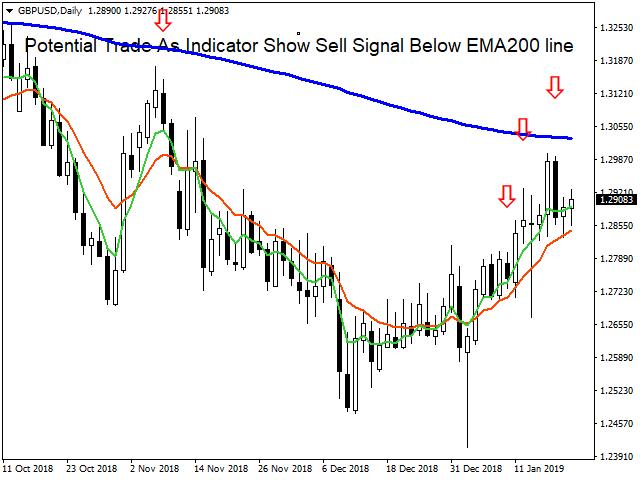Big Pips Trades Trend Indicator