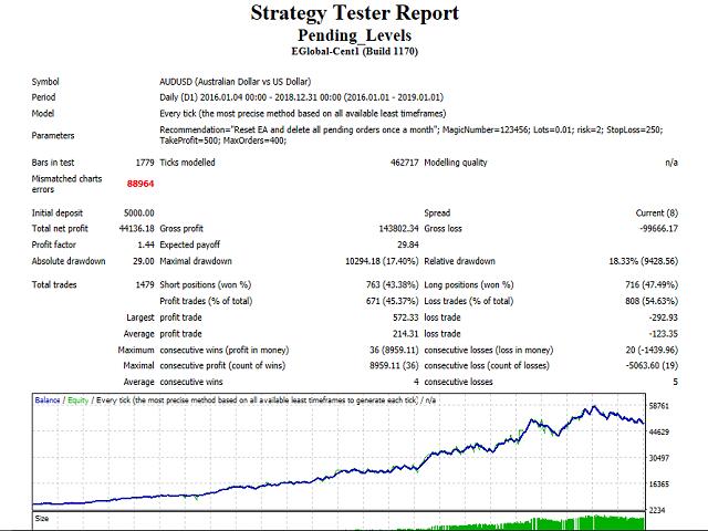 Buy the 'Pending Levels' Trading Robot (Expert Advisor) for