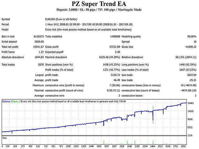 Download the 'PZ Super Trend EA' Trading Robot (Expert Advisor) for