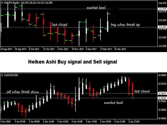 Heiken Ashi Trade System2
