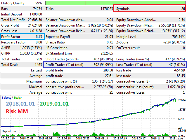 Control Multi Trading News MT4