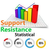 Statistical support Resistance