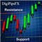 DigiPipsFX Support Resistance Levels