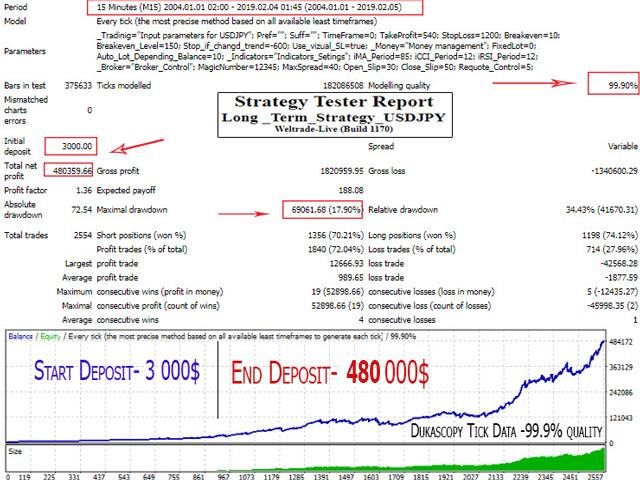 EA Long Term Strategy USDJPY