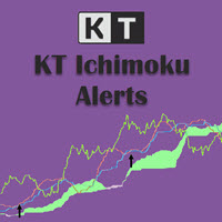 KT Advance Ichimoku