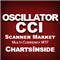 DashBoard Oscillateur Commodity Chanel Index