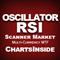 DashBoard Oscillateur Relative Strength Index