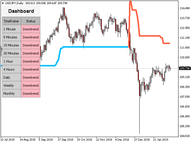 Download the PZ Super Trend MT5 Technical Indicator for