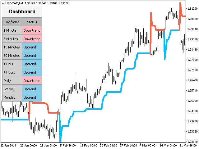 Download the 'PZ Super Trend' Technical Indicator for MetaTrader 4