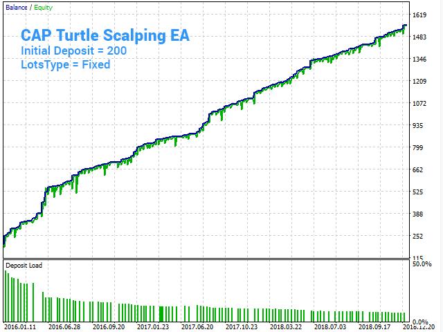 CAP Turtle Scalping EA MT5