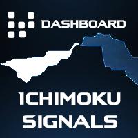 Ichimoku Signals Dashboard