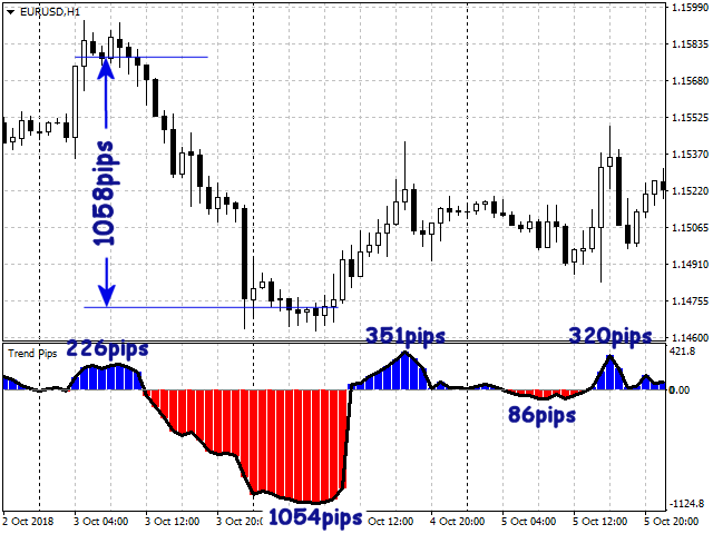Trend Pips Indicator