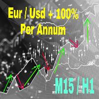 Alfa Capital EUR Elite