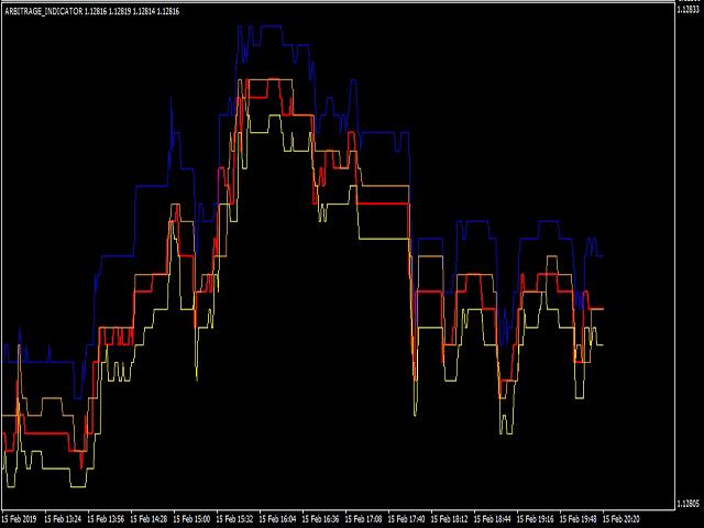 Latency Arbitrage Indicator MT5