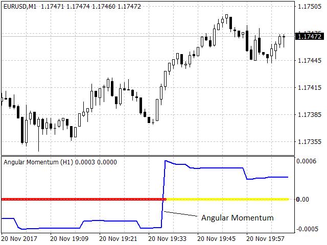 Angular Momentum Indicator