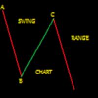 Gann Swing Chart Range
