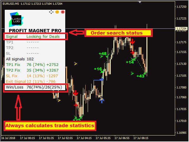 Profit Magnet PRO by LATAlab