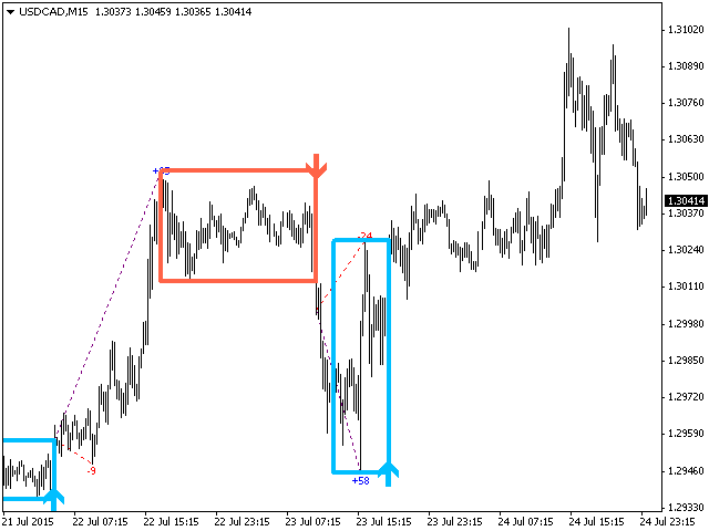Pz day trading indicators