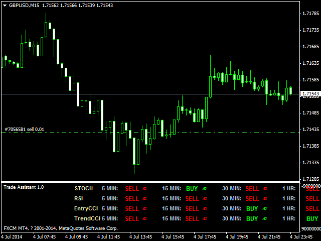 Assistant trader forex