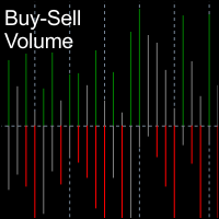 BuySell Volume