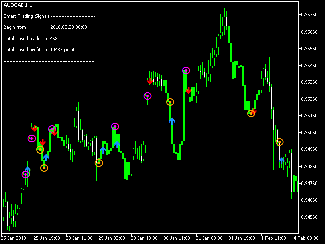 Smart Trading Signals