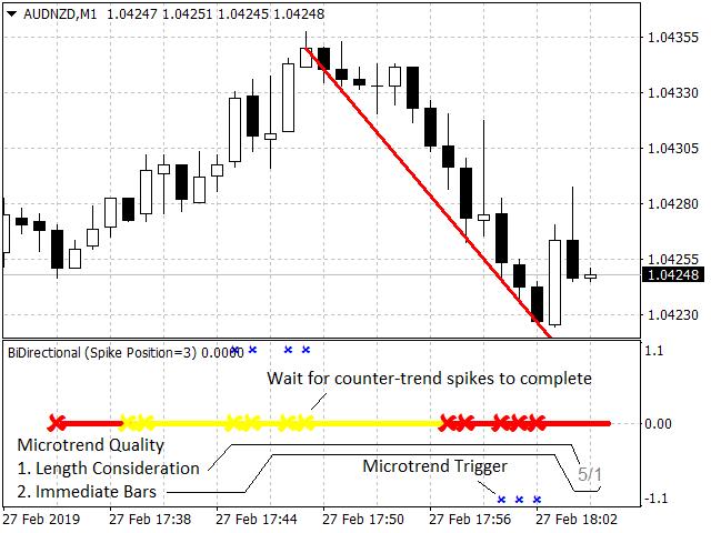 BiDirectional Indicator