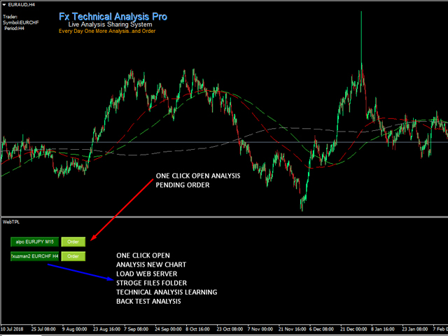 Fx Technical Analysis View Pro