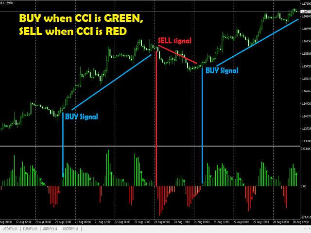 CCI Signal For MT5