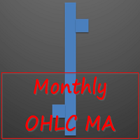 Monthly OHLC MA