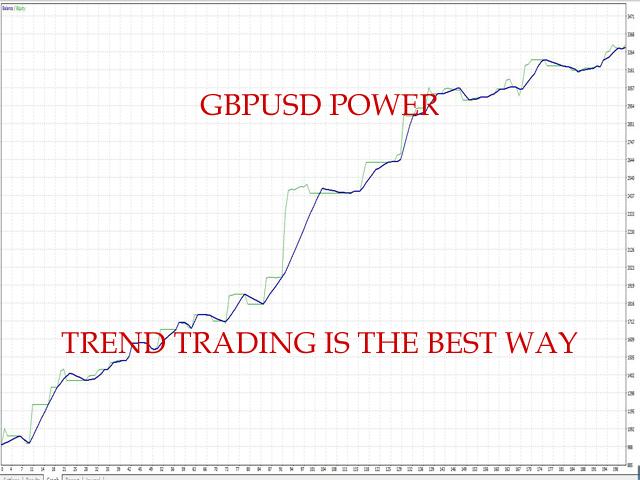 Tiger GBP power